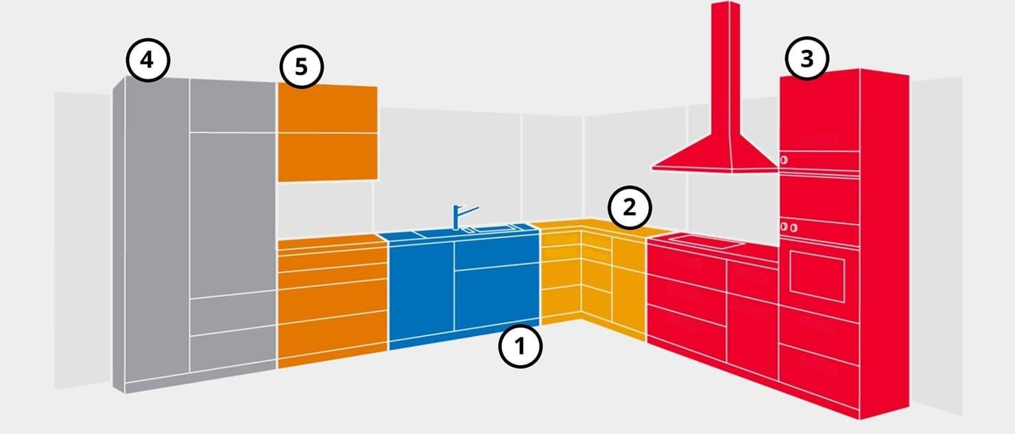 Kvik kitchen guide 5 work zone main.jpg